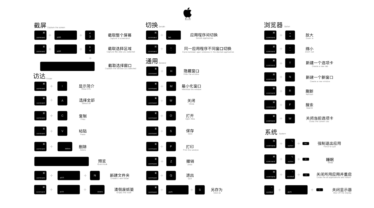 Mac快捷键壁纸